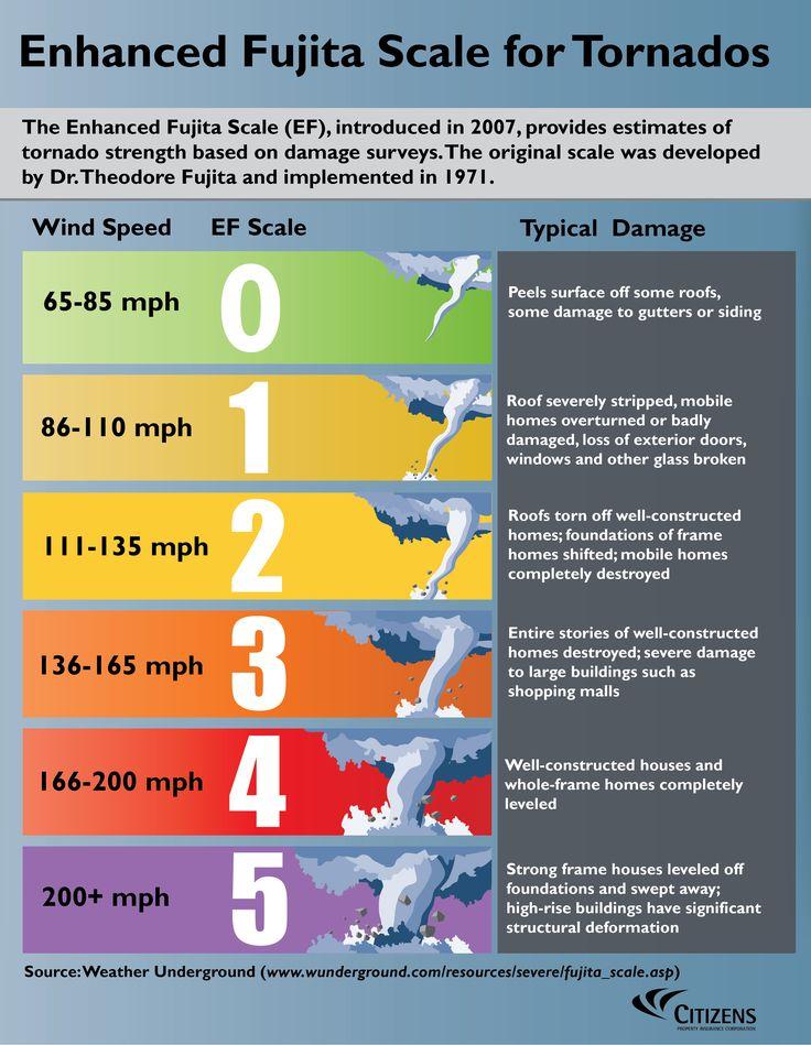 Enhanced Fujita Scale for Tornadoes
