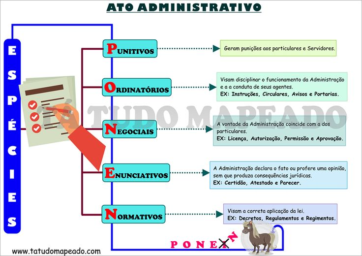 Espécies do ato administrativo