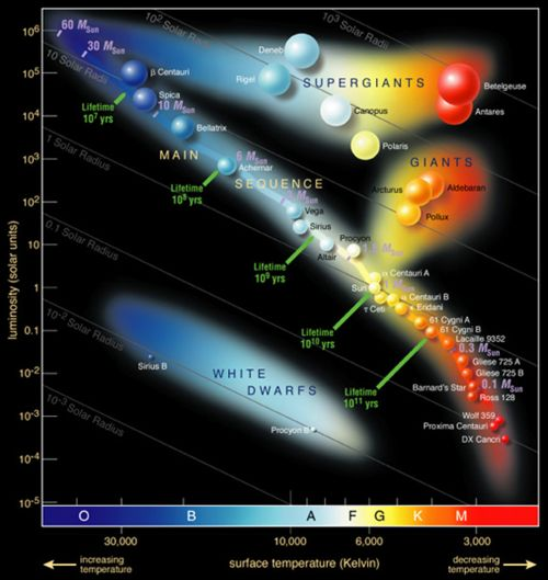 The Hertzsprung–Russell diagram is a scatter graph of stars showing the relationship between the stars' absolute magnitudes or luminosities versus their spectral types or classifications and effective temperatures. Hertzsprung–Russell diagrams are not pictures or maps of the locations of the stars. Rather, they plot each star on a graph measuring the star's absolute magnitude or brightness against its temperature and color… (read more: Wikipedia)