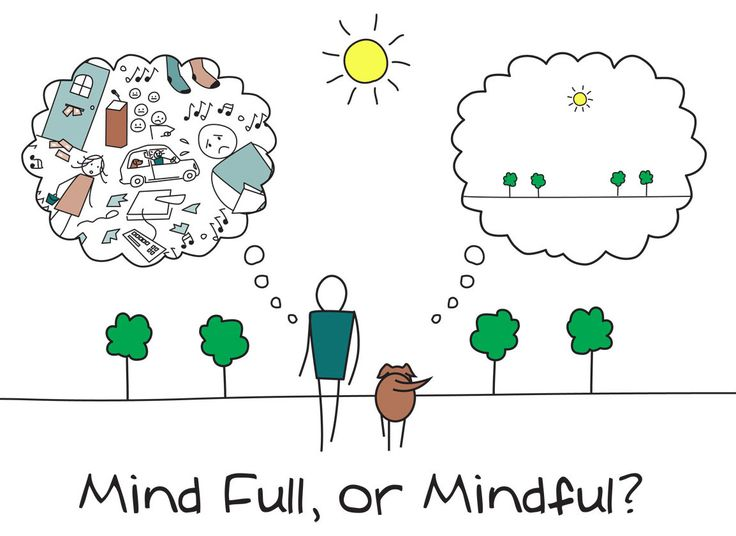 Mindfulness in Schools. Part 2: Research Says...
