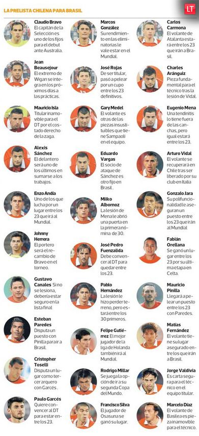 La nómina de los 30 jugadores de #Chile que sueñan con llegar al #Mundial de Brasil 2014.