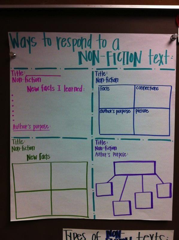 Responding to non-fiction: Reading Response, Nonfiction Text, Nonfiction Response, Text Response, Anchor Charts, Informational Text, Non Fiction Text, Language Arts