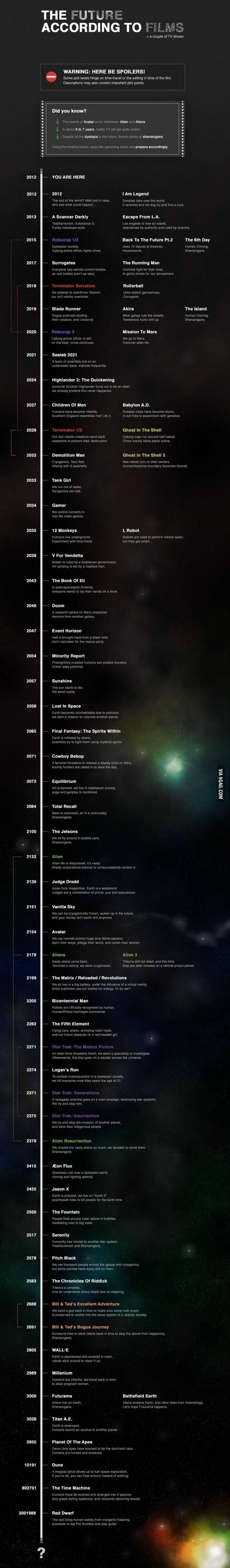 Sci-Fi Schedule.  2013 - L.A. is a prison: Kurt Russel has eye patch.