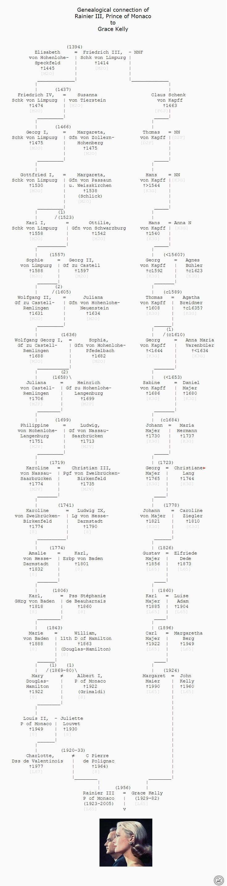 43 best genealogy and family trees images on pinterest family tree