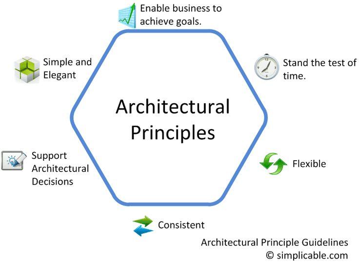 9 best Information Technology News images on Pinterest Enterprise - new blueprint architecture enterprise