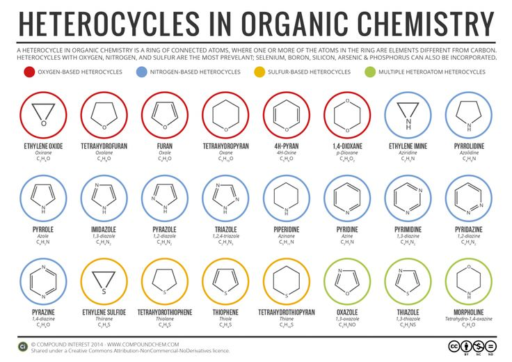 A guide to the names of simple heterocycles in organic chemistry. Read more & download: http://wp.me/p4aPLT-oQ