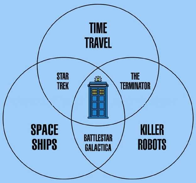 Doctor Who - Venn Diagram