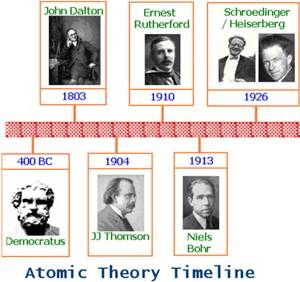 history of the atom timeline project History of the atom mr andersen details the history of modern atomic theory related links periodic table - wwwperiodictablecom.
