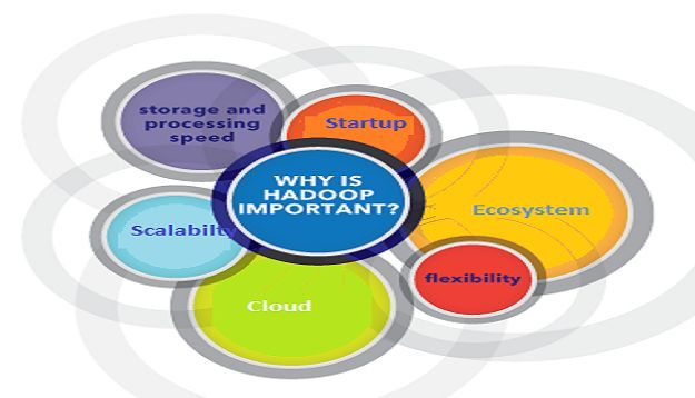 Remote DBA Experts and Importance Of Hadoop