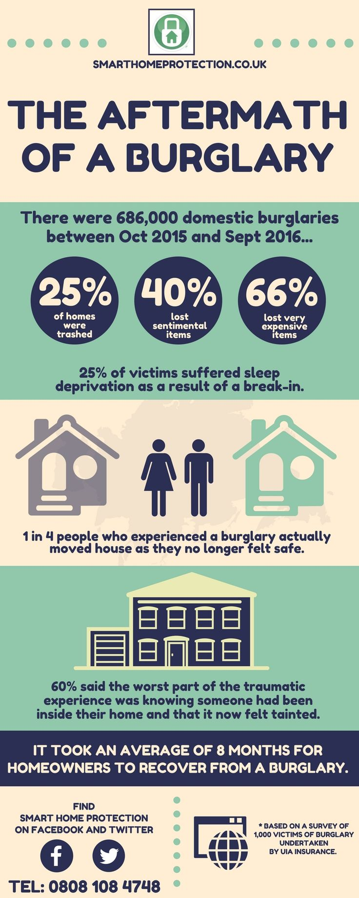 What really happens to your emotional state after a burglary? #home #security
