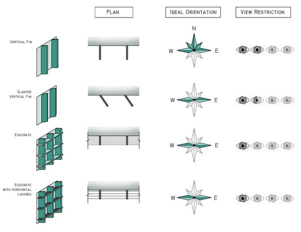 Shading types eggcrate best for east and west bdcs are - Interior vs exterior solar screens ...