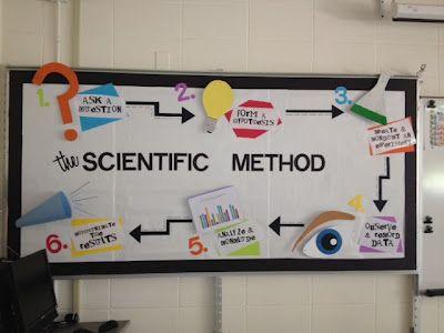 Scientific Method Bulletin Board--can stay up all yr!