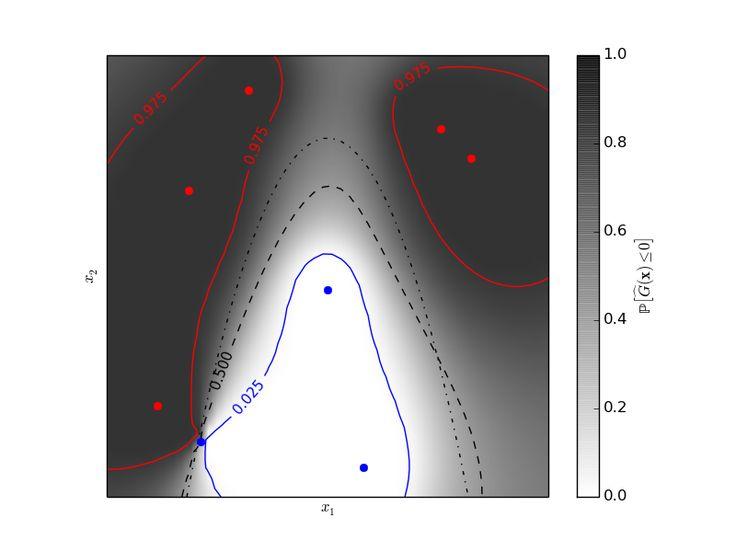 Gaussian Process 2D