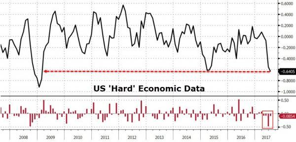 July Jolts: Tech Tops, Trannies Trounced, Dollar Demolished, & VIX Vaporized http://betiforexcom.livejournal.com/27104525.html  Just seemed appropriate...July was a month of extremes across asset classes...Nasdaq Composite surged over 3.5% - best month since Feb 2017 (up 11 of last 13 months)FANG Stocks spiked 10% - best month since Oct 2015 (up 11 of last 13 months)Dow Transports tumbled over 3.5% - worst month since Brexit (June 2016)VIX hit a record intraday low of 8.8430Y Treasury…