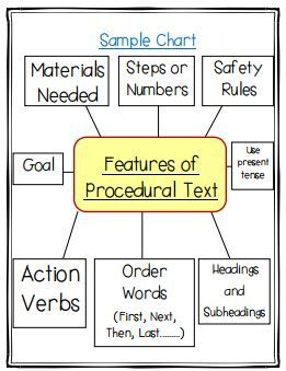 A sample of a procedural writing anchor chart. Available in the my Procedural Writing unit.