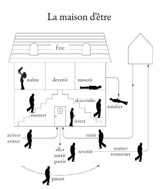 10 best images about maison de l 39 auxiliaire etre on for Maison etre