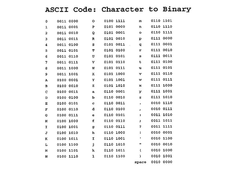 Ascii binary table nerd alert pinterest see more ideas about numbers - Ascii code table for alphabets ...