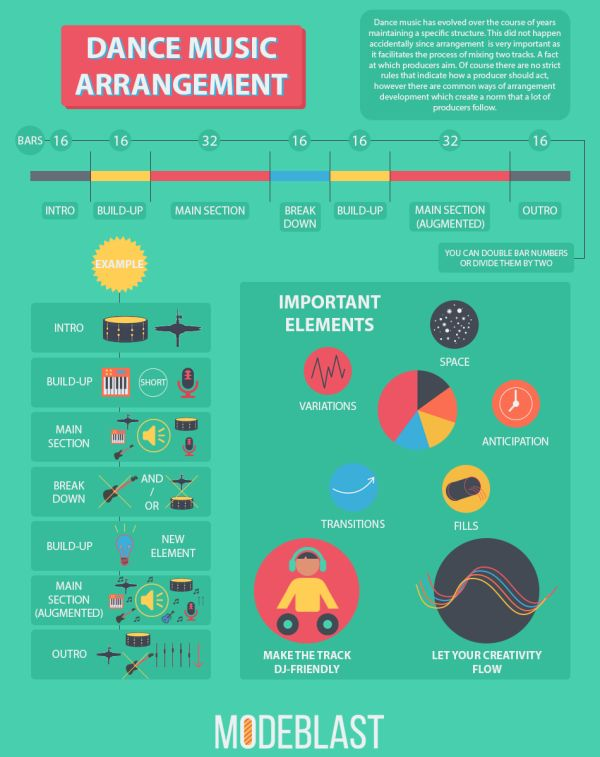 An infographic about dance music arrangement