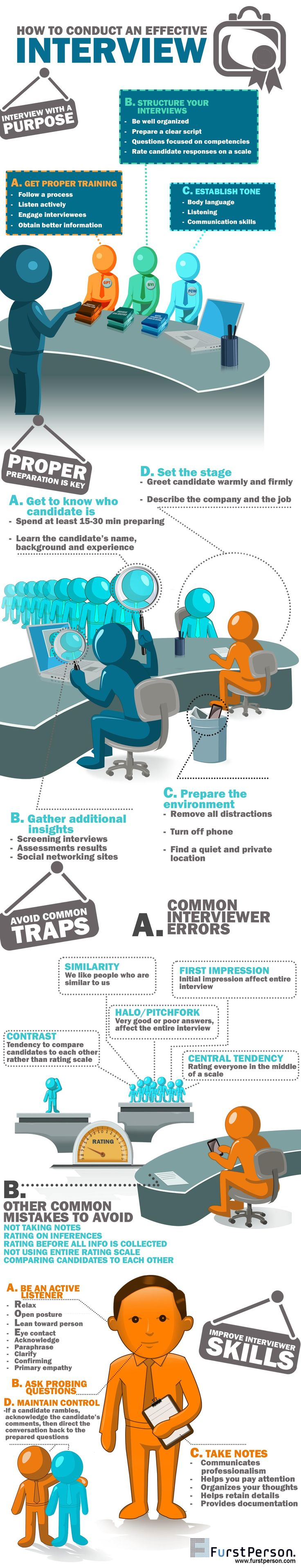 This infographic is made to show how to conduct an effective interview. There are three main things employer should remember before he conduct intervi