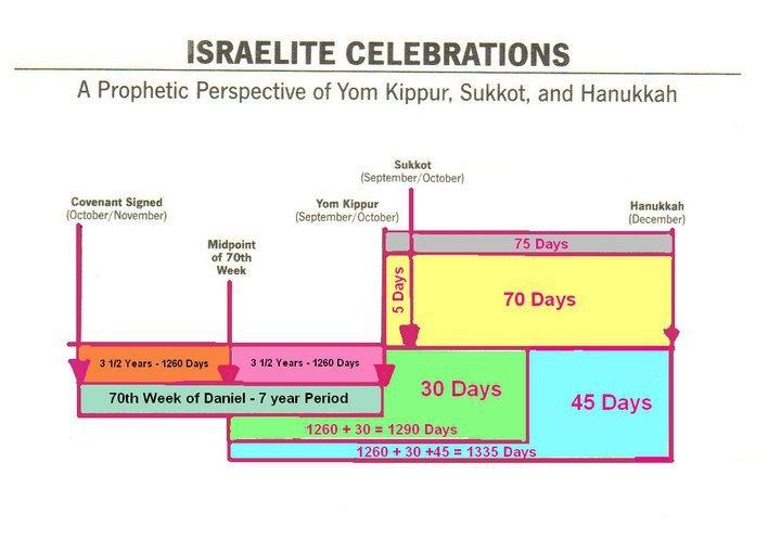 Israelite celebrations