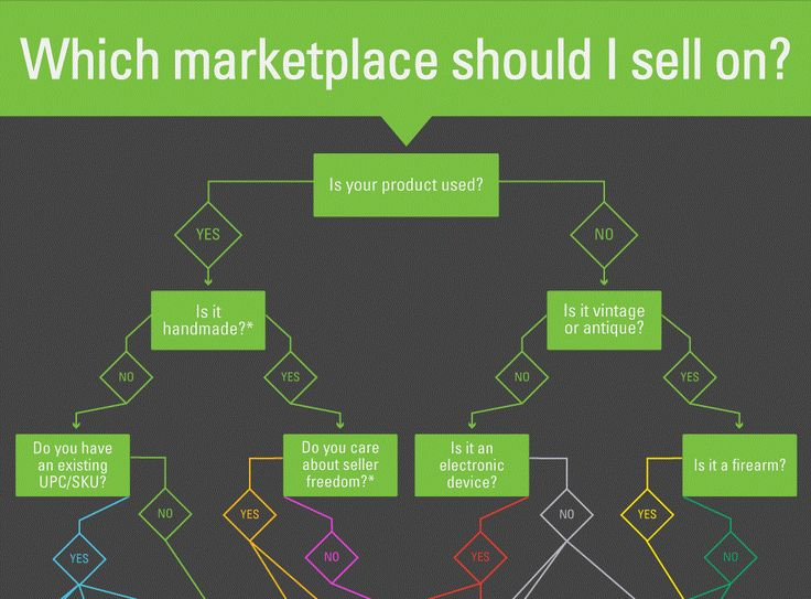 [Infographic] Flowchart Shows the Best Marketplaces to Sell Online