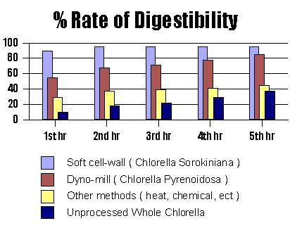 chlorella rate of digestibility Mexico. Not Available. This market is taken and is doing quite well. If you wish to purchase Crypto Power™ chlorella in Mexico, please contact our distributor Dr. Javier Montiel. (English and Spanish speaking). Modesto, California. 209-521-0412.