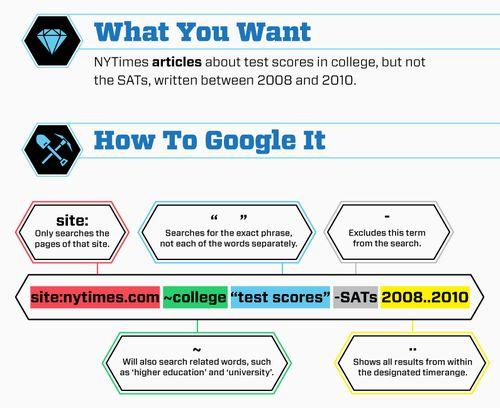 optimum google searching.: Lifehack, Tricks, Google Search, Random, Cheat Sheet, How To, Life Hacks, Howto, Help Hints