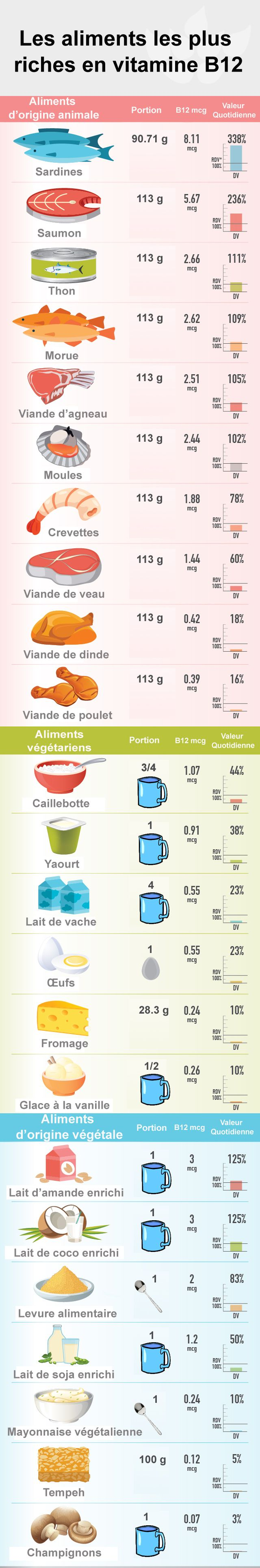 Les aliments les plus riches en vitamine B12 | Swanson Health Products Europe Plus