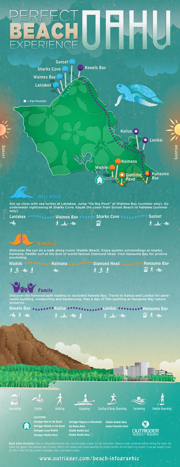 Oahu beach Hawaii infographic from Outrigger Hotels and Resorts.