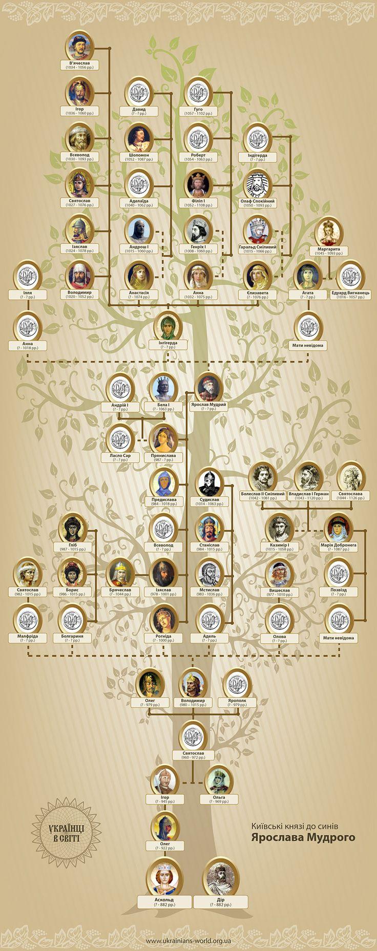 Українці в світі - Київські князі від Аскольда до Ярослава Мудрого. Генеалогічне дерево.