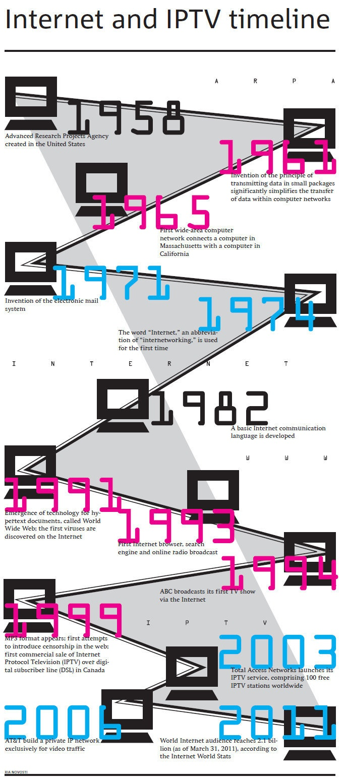 Internet and IPTV timeline