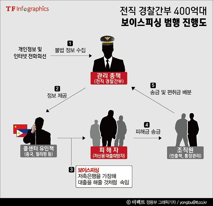 [더팩트|황신섭 기자] 진짜 '짭새'가 나타났다.  이 짭새는 비행 실력이 어찌나 좋은지 중국과 미얀마를 수시로 날아다녔다. 그곳에서 사상 최대 규모의 전화 금융 사기(보이스 피싱) 조직을 운영했다.  자신이 수사한 금융 사기 전과자 3명까지 범죄에 끌어들였다. 주인공은 서울경찰청 사이버수사대 전직 경찰 간부다......