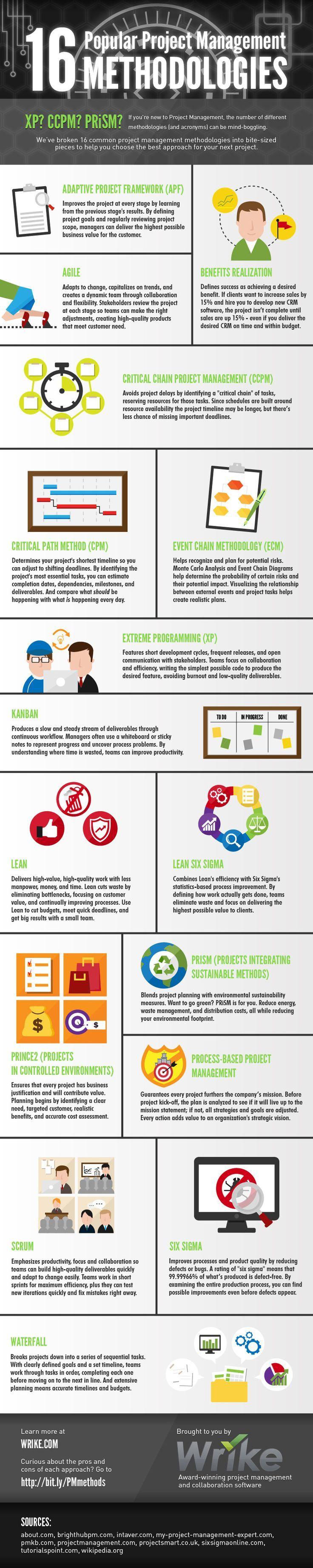 16 Popular Project Management Methodologies infographic ProjectMenagement