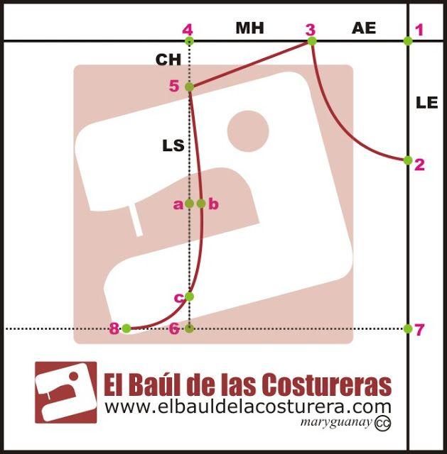 Curso molderia patronaje ropa mujer Baul Costurera Parte 2