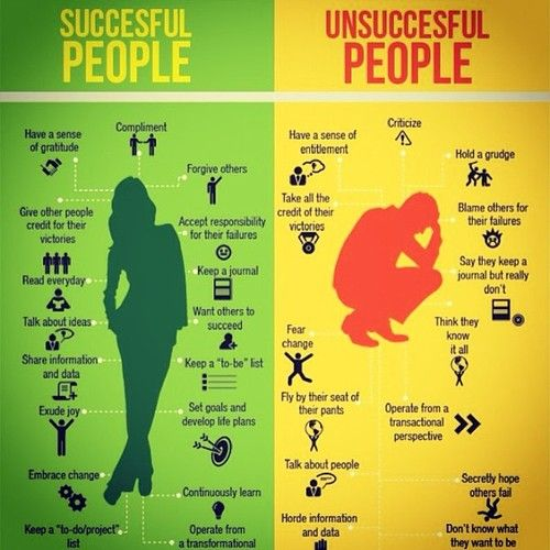Successful people vs. unsuccessful people. Check out this interesting infographic.