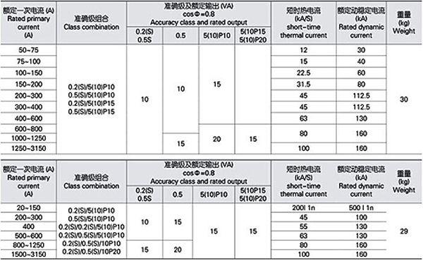 LZZBJ9-12 11kv 3 phase high voltage indoor current transformer