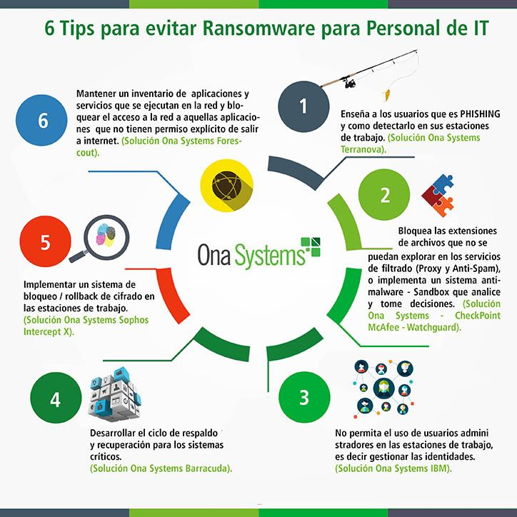 El ransomware ataca a las empresas cada 40 segundos. Con cerca de 62 nuevas familias de tipo de malware, se puede decir que es el protagonista de las ciberamenazas del 2016. Onasystems presenta algunos tipsdeseguridad para su empresa. http://www.onasystems.net/tips-seguridad-evitar-ransomware/
