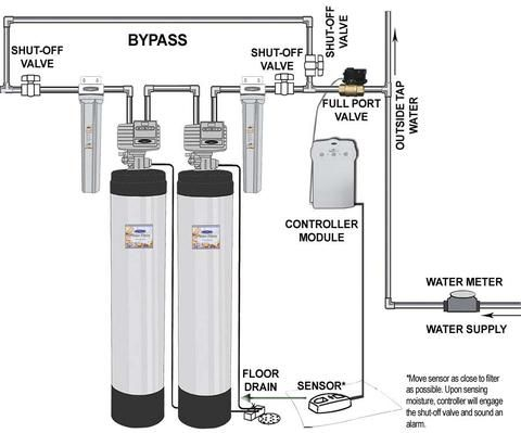 Image Result For Whole House Water Filter Installation Diagram Whole House Water Filter Water Tap Water Supply