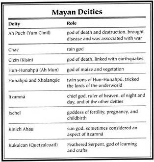 Mayan Mythology - Handy to know when walking around the ruins in Tulum and Coba