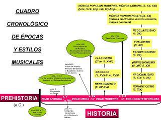 Cuadro cronológico, para ubicar las épocas y estilos musicales a lo largo de la Historia. #EducaciónMusical #RecursosMusicales  #HistoriadelaMúsica #Educación #Musical
