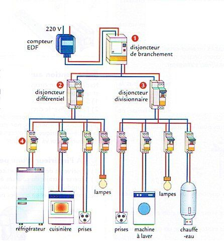 35 best Électricité images on Pinterest Electrical engineering - Schema Tableau Electrique Maison