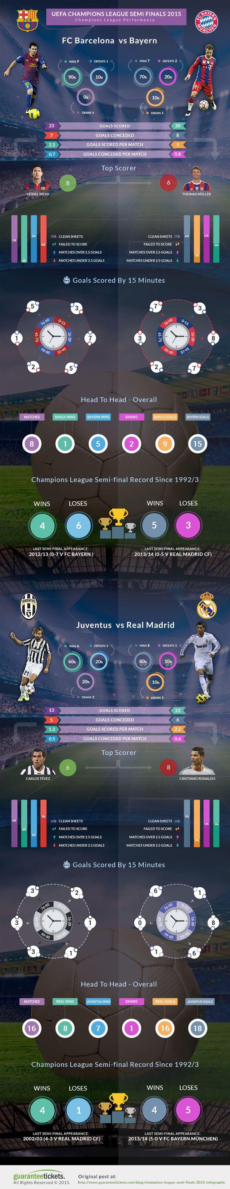 UEFA Champions League Semi-Finals  2014/15