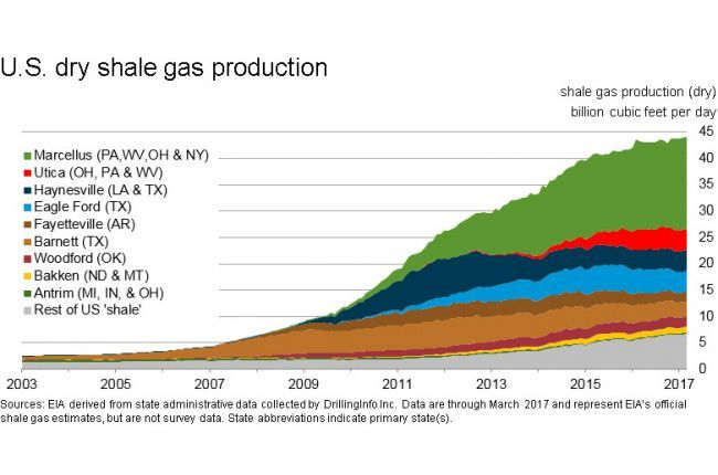 Image result for marcellus shale gas graph in 2017
