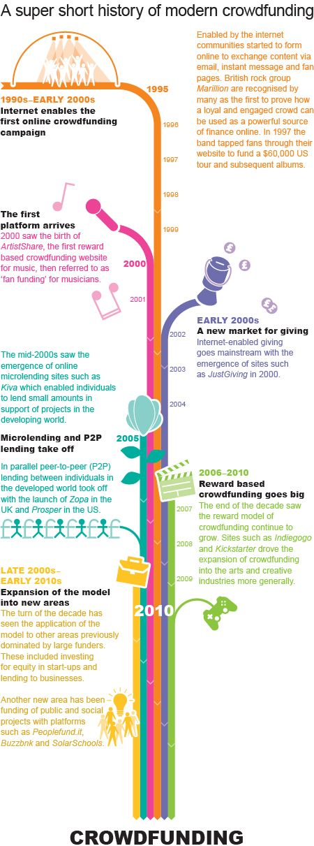 Crowdfunding boosts Creativity ! history of crowdfunding infographic [original]