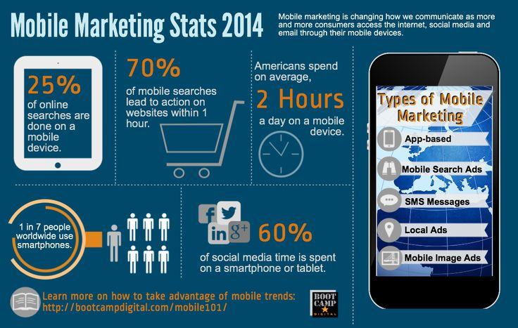 http://bootcampdigital.com/mobile-marketing-stats-2014-infographic/  Mobile Marketing Stats 2014  This infographic shows the trend of mobile marketing. It proves mobile marketing is the trend and has become more and more important. Knowing those figures helps businesses to put their money on the right place.