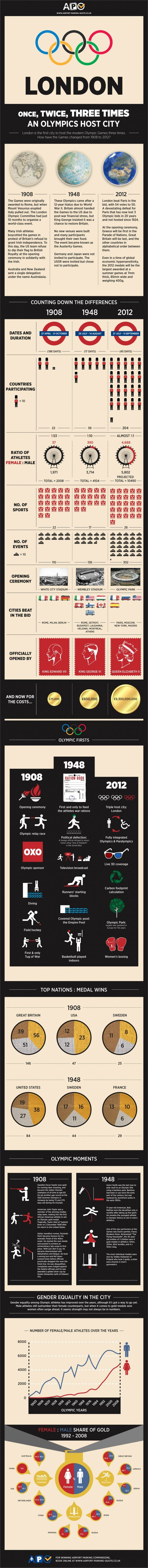 Love this infographic on London as an Olympic host city. Can't imagine how crazy its going to be in just a few short weeks!