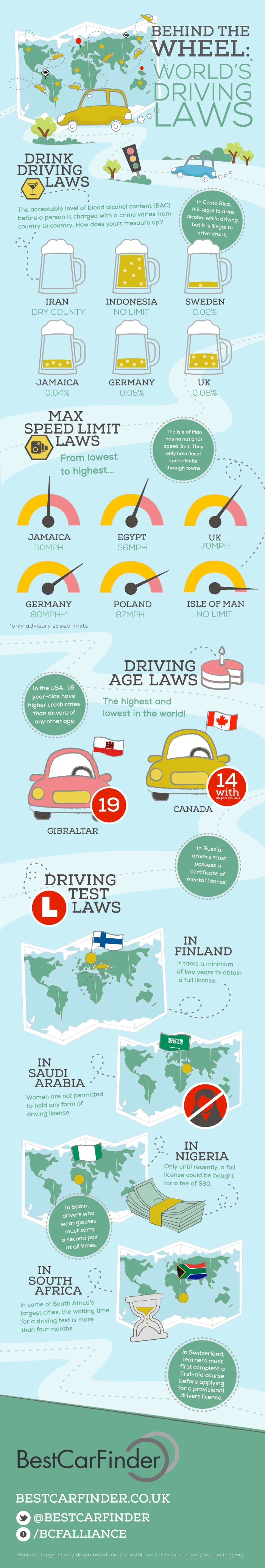 World Driving Laws  What does it take to be 1safedriver for a world traveler? Speed Limits, Driving Age, Test requirements, DUI limits