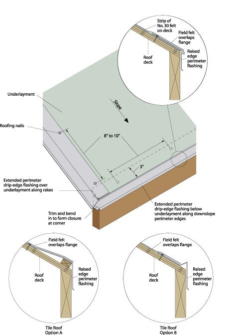 The leading comprehensive guide on roof flashing done right from the DIY and home improvement experts.