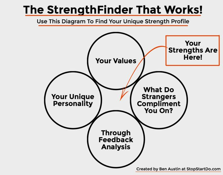 Free StrengthFinder That Works! StopStartDo.com
