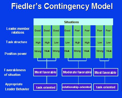Fiedler 39 s contingency model lpc model eppp pinterest for Joe s bain industrial organization